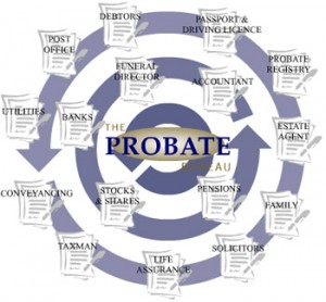 What Type of Assets Do Not Go Through Probate?